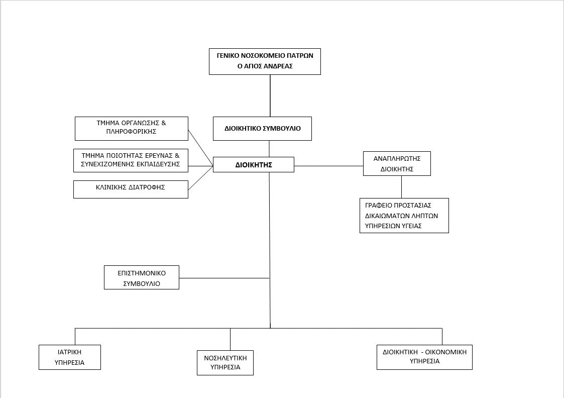 οργανόγραμμα 2